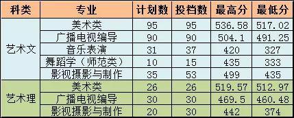 【更新】鲁美,上戏,中传等近15所院校录取线已公布!