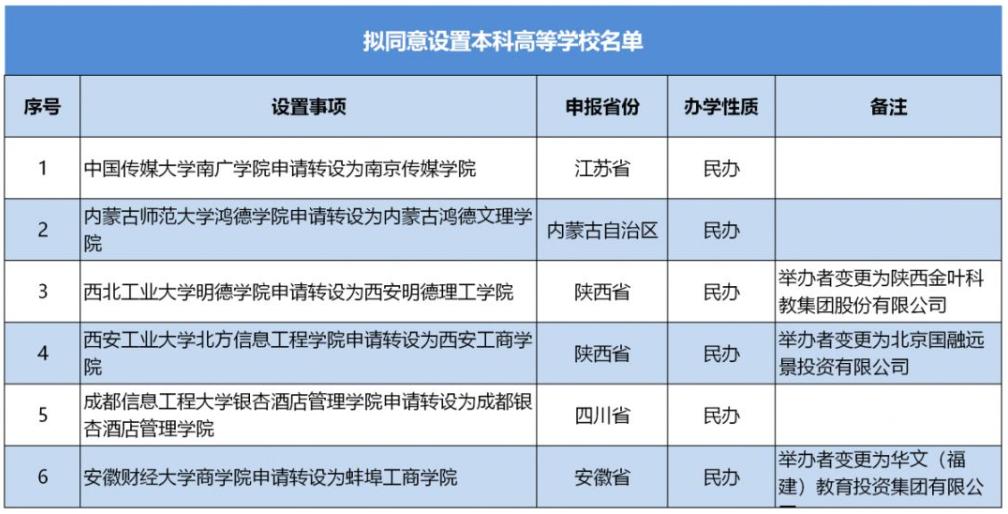 【院校资讯】中传南广学院将更名为南京传媒学院了!详情都在这...