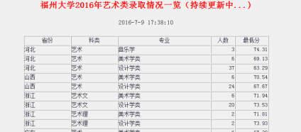 【福州大学】官网已经出了2016艺术类录取线。比上面最低录取线高就是算录取了吗?这个