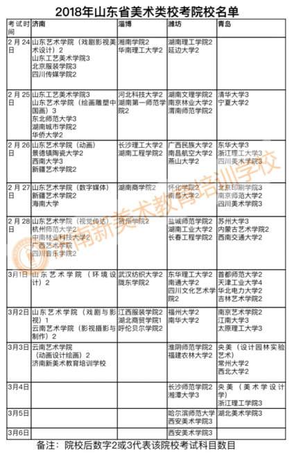 【山东考生报考讨论区】2018山东美术类校考院校名单,具体信息可咨询!