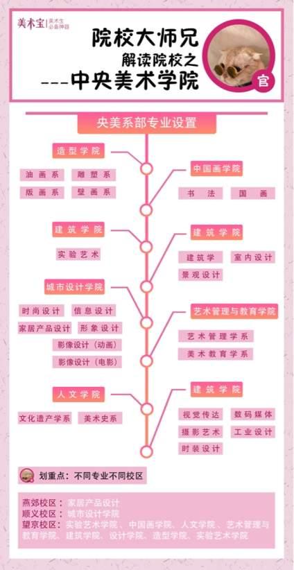 【院校大师兄为你解读院校!】中央美术学院中国最早美术高校,美院之首,每一年的报考都尤为激烈如同高考百