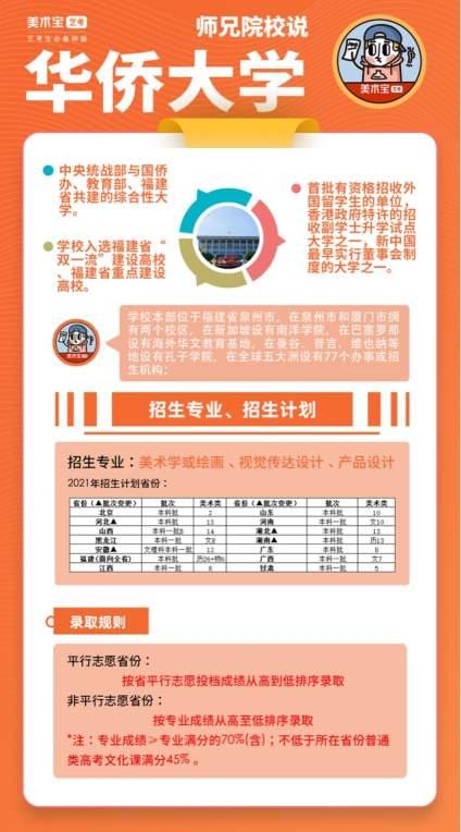 師兄院校說 | 華僑大學—美術類招生專業:美術學或繪畫、視覺傳達設計、產