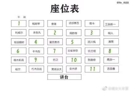 如果这是你的班级座位表,你最希望哪个位置是你的?