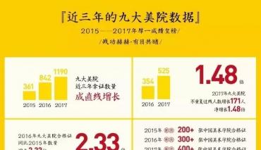 2017年厚一学堂九大美院成绩汇总(完整公示)