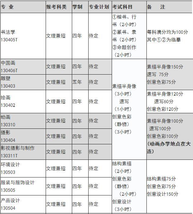鲁迅美术学院校考考题汇总(2009-2017)!
