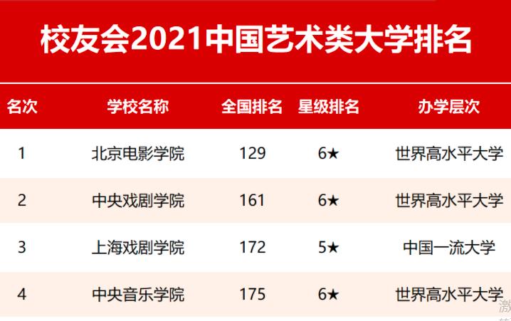【必看】2021中国艺术类大学排名发布!央美从去年第1降至第5?网友:换个角度看是好事!