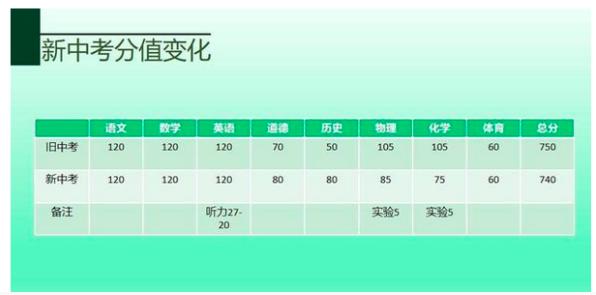 【政策解讀】江西省南昌市2021年中考新政解讀